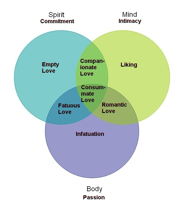 Figure Three: Intrapsychic Taxonomy and Sternberg's Triarchic Theory of Love